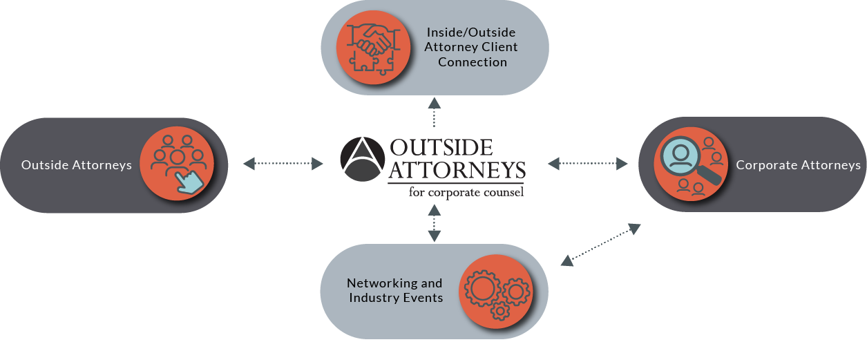 How Outside Attorneys Works diagram